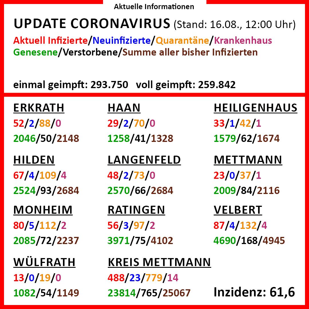 Corona-Update-16-August