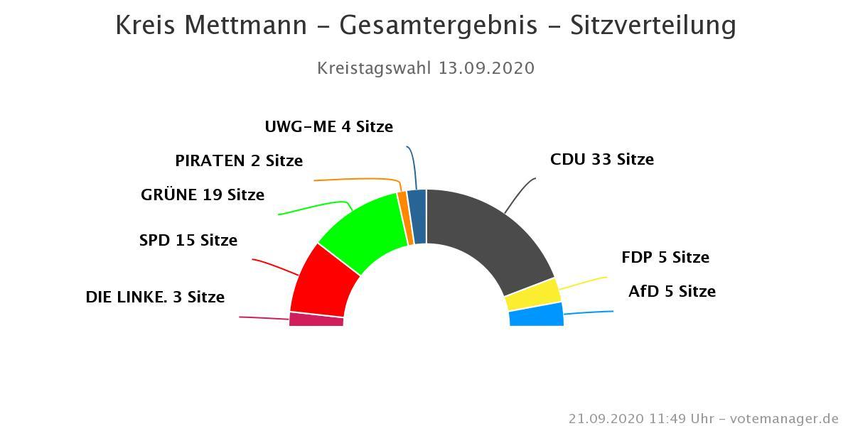 Kreistag-Mettmann-Kommunalwahl-2020-Sitzverteilung